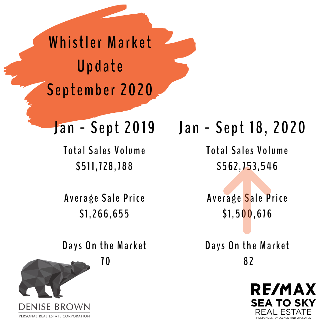 September market update image