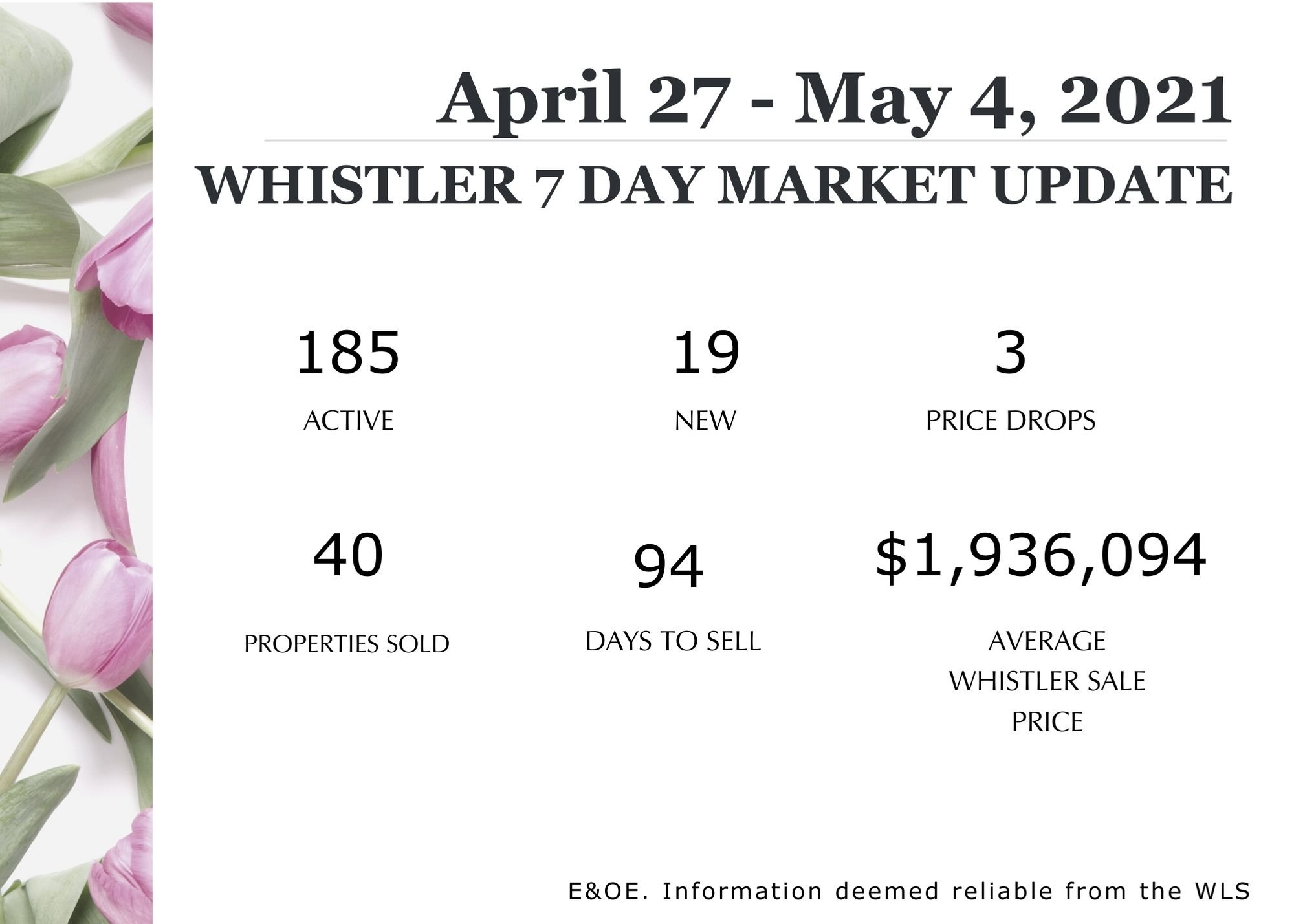 april 27 to May 4 market update